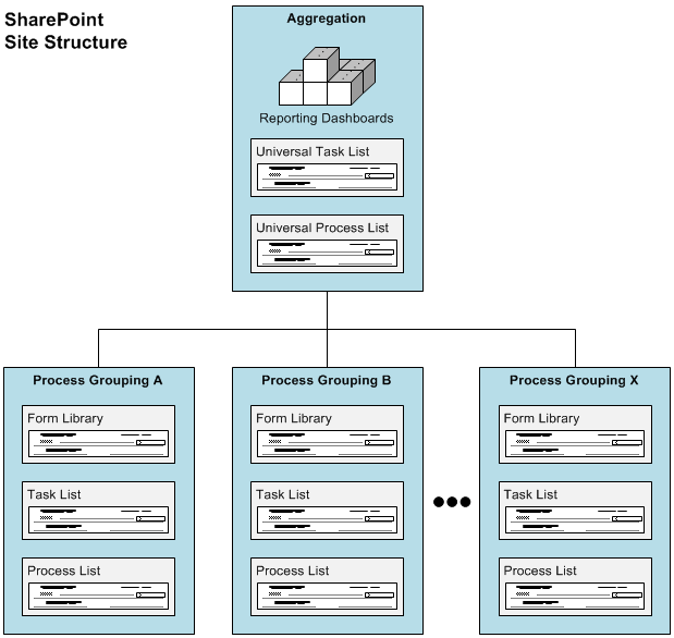 Universal task list for your Winshuttle processes in